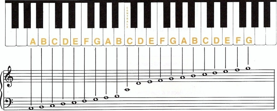 hoe lees je piano noten